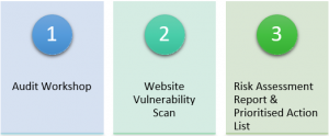 Cyber security analysis stages infographic
